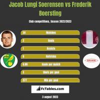 Jacob Lungi Soerensen vs Frederik Boersting h2h player stats