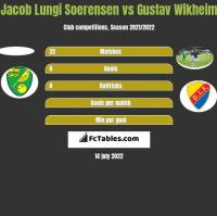 Jacob Lungi Soerensen vs Gustav Wikheim h2h player stats