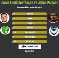 Jacob Lungi Soerensen vs Jakob Poulsen h2h player stats
