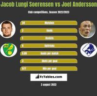 Jacob Lungi Soerensen vs Joel Andersson h2h player stats
