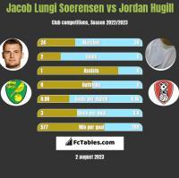 Jacob Lungi Soerensen vs Jordan Hugill h2h player stats