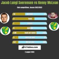Jacob Lungi Soerensen vs Kenny McLean h2h player stats