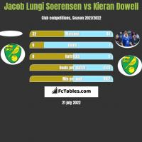 Jacob Lungi Soerensen vs Kieran Dowell h2h player stats