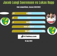 Jacob Lungi Soerensen vs Lukas Rupp h2h player stats