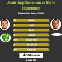 Jacob Lungi Soerensen vs Marco Stiepermann h2h player stats