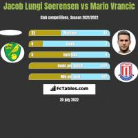 Jacob Lungi Soerensen vs Mario Vrancic h2h player stats