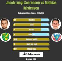 Jacob Lungi Soerensen vs Mathias Kristensen h2h player stats