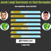 Jacob Lungi Soerensen vs Onel Hernandez h2h player stats