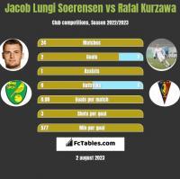 Jacob Lungi Soerensen vs Rafal Kurzawa h2h player stats