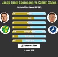 Jacob Lungi Soerensen vs Callum Styles h2h player stats