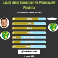 Jacob Lungi Soerensen vs Przemyslaw Placheta h2h player stats