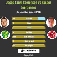 Jacob Lungi Soerensen vs Kasper Joergensen h2h player stats