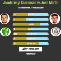 Jacob Lungi Soerensen vs Josh Martin h2h player stats