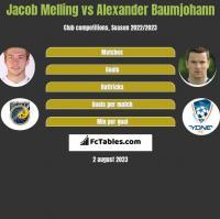 Jacob Melling vs Alexander Baumjohann h2h player stats