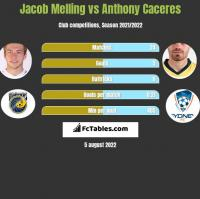 Jacob Melling vs Anthony Caceres h2h player stats