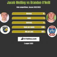 Jacob Melling vs Brandon O'Neill h2h player stats