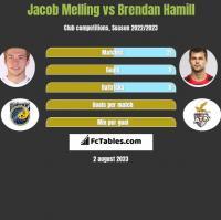 Jacob Melling vs Brendan Hamill h2h player stats