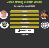Jacob Melling vs Dario Vidosic h2h player stats
