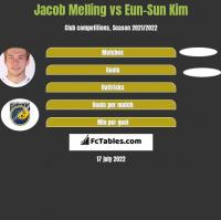 Jacob Melling vs Eun-Sun Kim h2h player stats