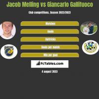 Jacob Melling vs Giancarlo Gallifuoco h2h player stats