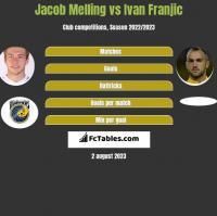 Jacob Melling vs Ivan Franjic h2h player stats