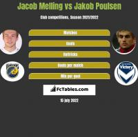 Jacob Melling vs Jakob Poulsen h2h player stats
