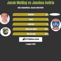 Jacob Melling vs Jaushua Sotirio h2h player stats