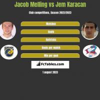 Jacob Melling vs Jem Karacan h2h player stats