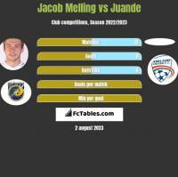 Jacob Melling vs Juande h2h player stats