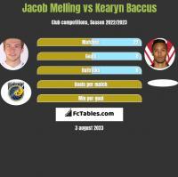 Jacob Melling vs Kearyn Baccus h2h player stats