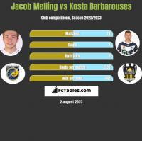 Jacob Melling vs Kosta Barbarouses h2h player stats