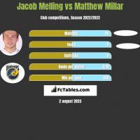 Jacob Melling vs Matthew Millar h2h player stats
