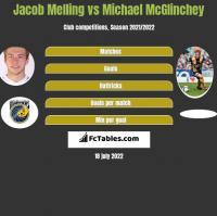 Jacob Melling vs Michael McGlinchey h2h player stats