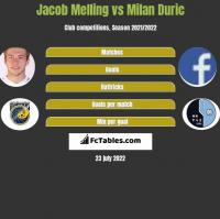 Jacob Melling vs Milan Duric h2h player stats