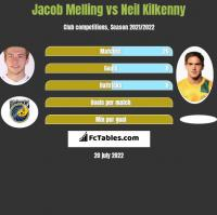 Jacob Melling vs Neil Kilkenny h2h player stats