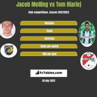 Jacob Melling vs Tom Hiariej h2h player stats