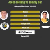 Jacob Melling vs Tommy Oar h2h player stats
