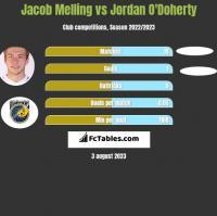 Jacob Melling vs Jordan O'Doherty h2h player stats