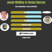 Jacob Melling vs Keanu Baccus h2h player stats