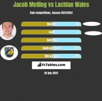 Jacob Melling vs Lachlan Wales h2h player stats