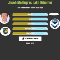 Jacob Melling vs Jake Brimmer h2h player stats