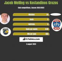 Jacob Melling vs Kostandinos Grozos h2h player stats