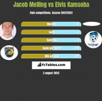 Jacob Melling vs Elvis Kamsoba h2h player stats