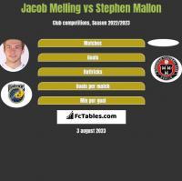 Jacob Melling vs Stephen Mallon h2h player stats
