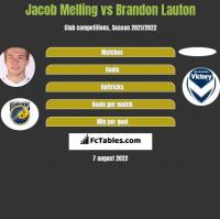 Jacob Melling vs Brandon Lauton h2h player stats