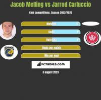 Jacob Melling vs Jarrod Carluccio h2h player stats