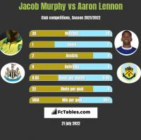 Jacob Murphy vs Aaron Lennon h2h player stats