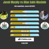 Jacob Murphy vs Allan Saint-Maximin h2h player stats