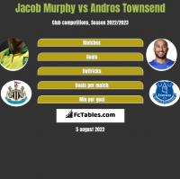 Jacob Murphy vs Andros Townsend h2h player stats