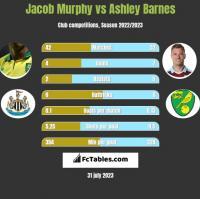 Jacob Murphy vs Ashley Barnes h2h player stats